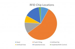 how rfid work