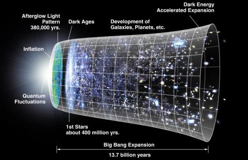 No Big Bang? Quantum equation predicts universe has no beginning