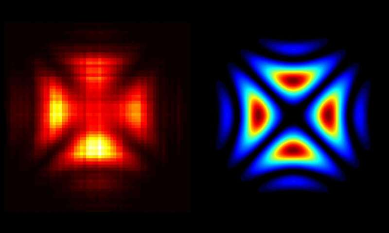 Hologram of a single Photon Looks like the Templars Cross !!FIRST IMAGE OF A LIGHT PARTICLE IS CAPTURED JULY 27, 2016 vid