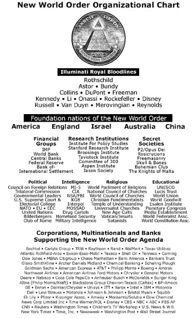 new-world-order-chart