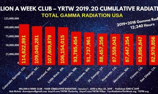 Million a Week Club – YRTW 2019.20 – Your Cumulative Radiation