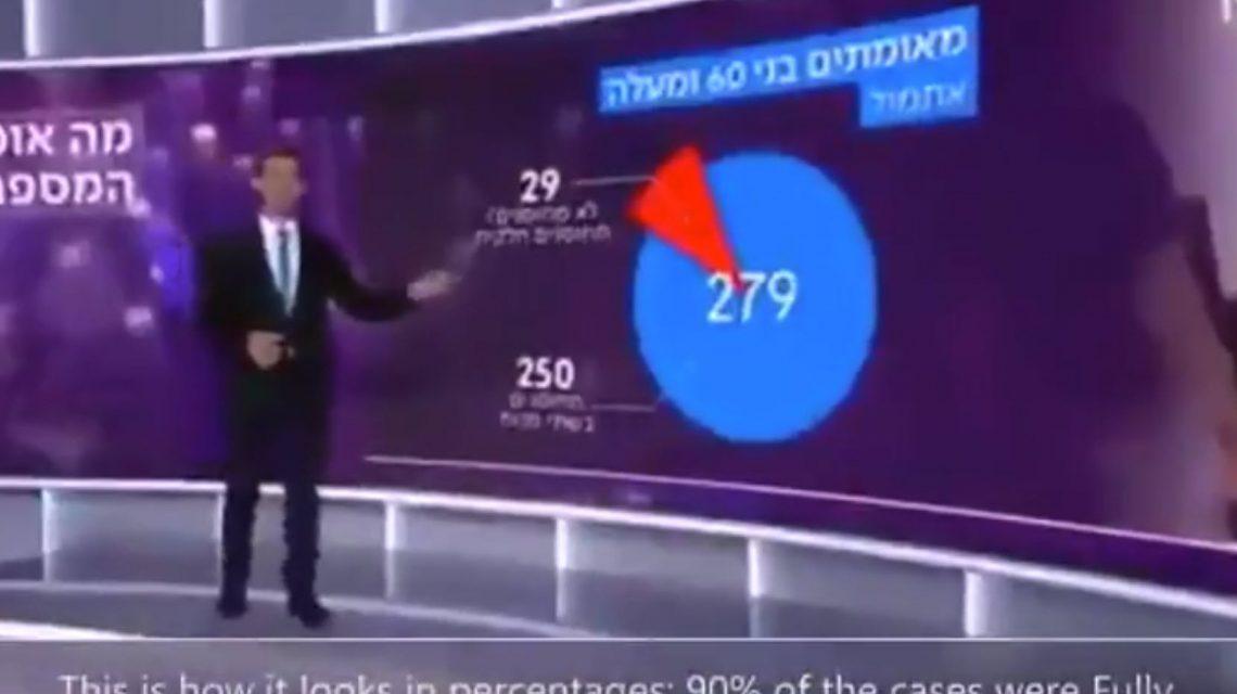 Israeli TV Drops BOMBSHELL: Vaccine . . . Seems Useless