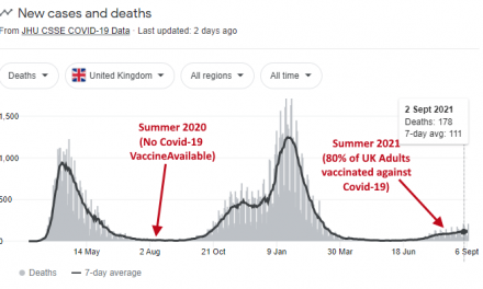 Public Health in UK Reports 80% of COVID Deaths in August were Vaccinated – 70% Higher Hospitalization Rate Also Among Vaccinated