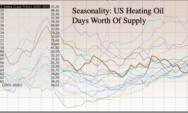 Industry Insiders Warn that Winter Blackouts Across the US are Possible as US Heating Oil Supplies Lowest In Decades